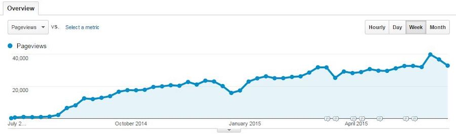 Google Analytics: Sayfa Görüntüleme grafiği