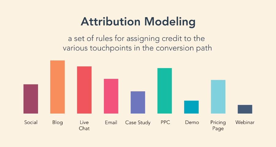 İlişkilendirme Modeli (Attribution Modeling) Nedir?