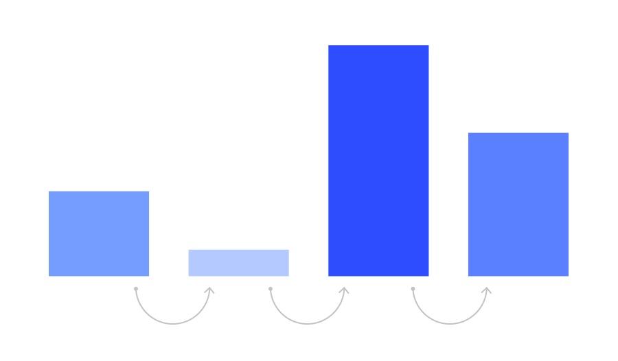 Veriye Dayalı İlişkilendirme Modeli
