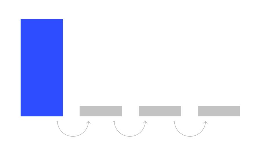 İlk Tıklama İlişkilendirme Modeli