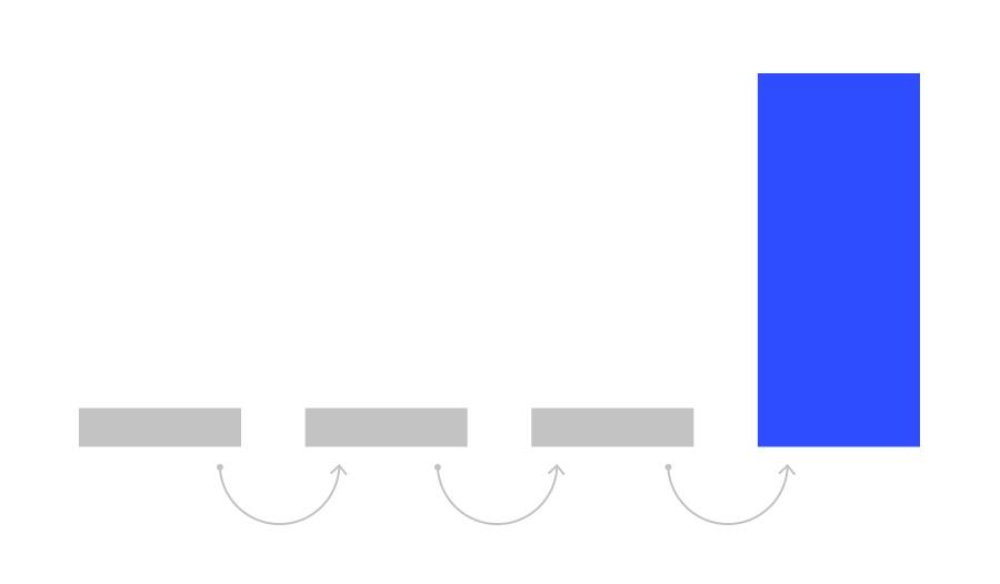 Son Tıklama İlişkilendirme Modeli