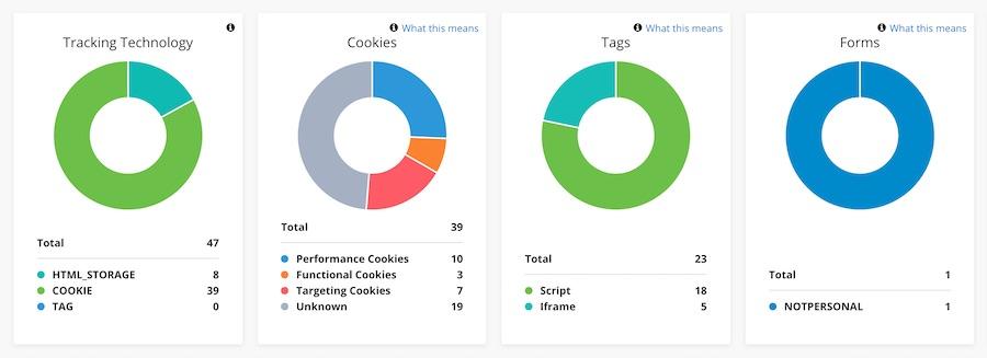 CookiePro Çerez Yapılandırma İşlemleri