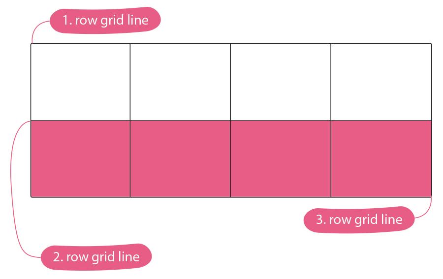 CSS - Grid Track