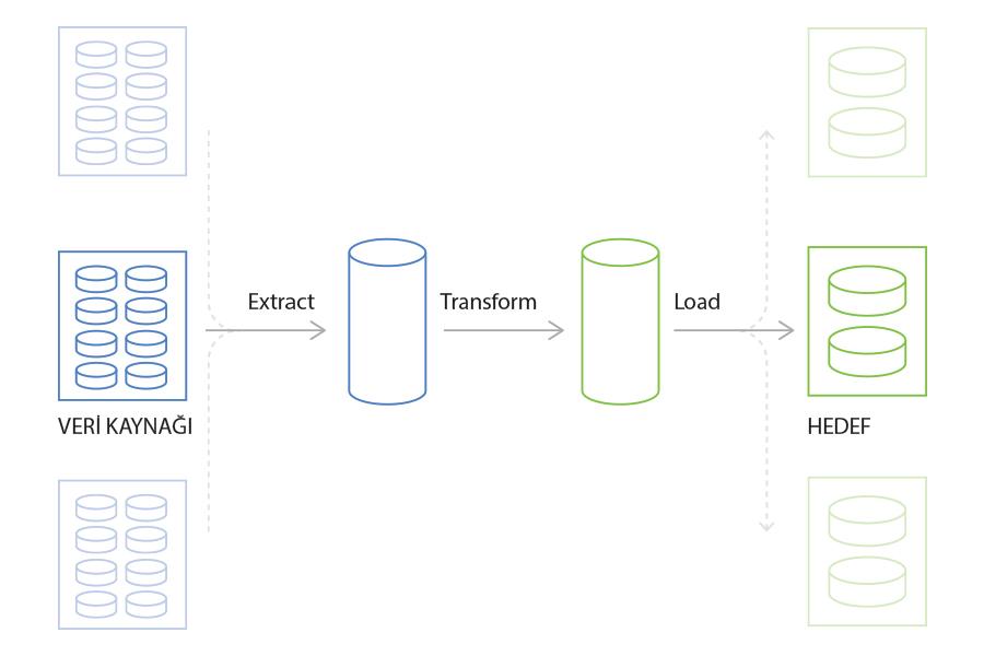 ETL - Extract, Transform, Load