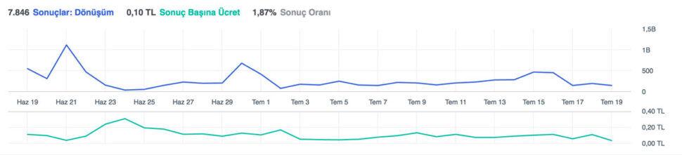 Facebook donusum performans