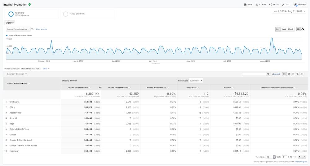 Google Analytics Internal Promotion