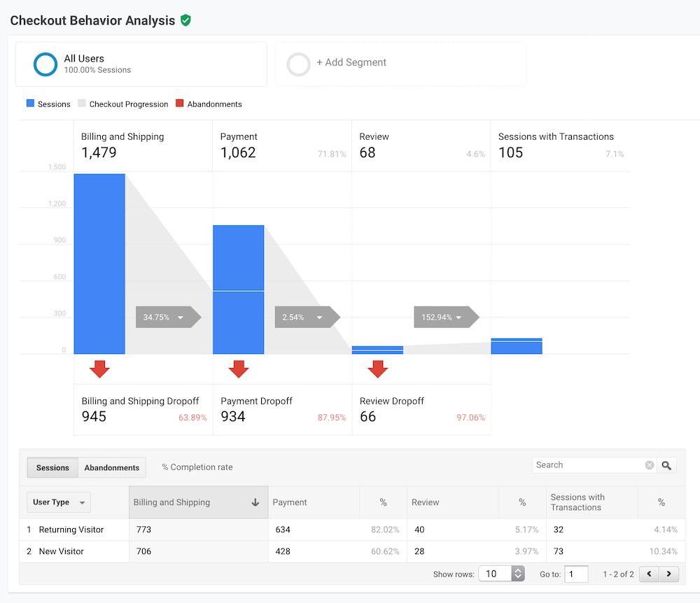 Google Analytics Ödeme Davranışı
