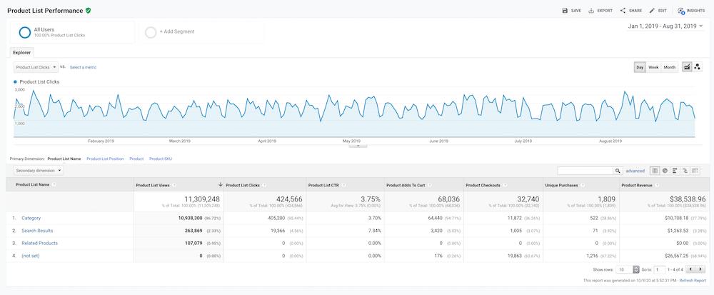 Google Analytics Ürün Listesi Performansı Raporu