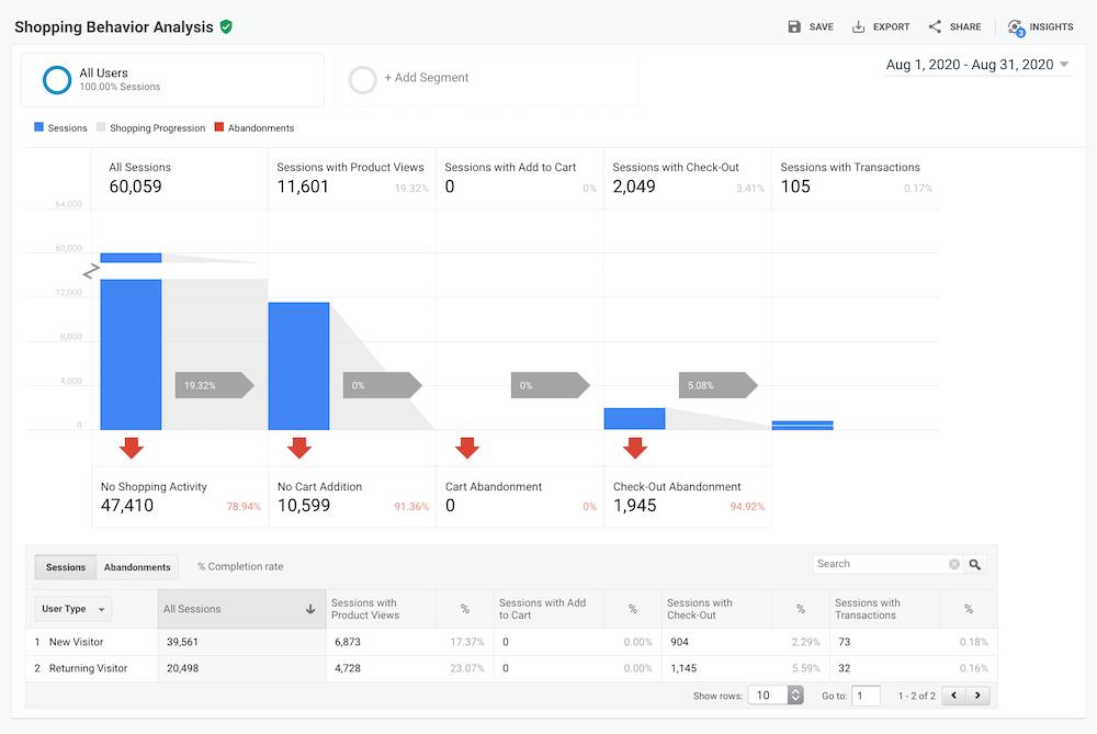 Google Analytics Alışveriş Davranışı