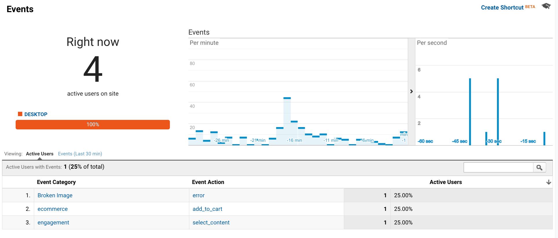 Google Analytics Alışveriş Etkinlikleri