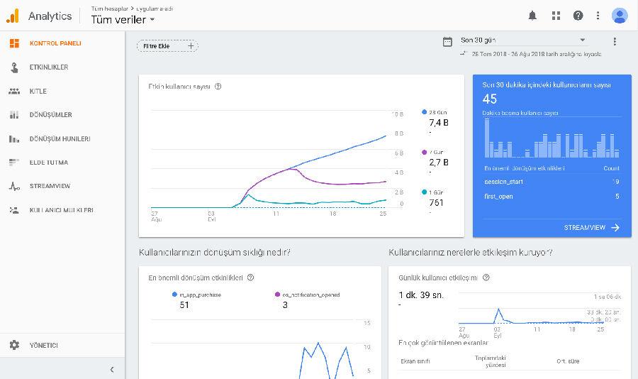 Google Analyics Dashboard