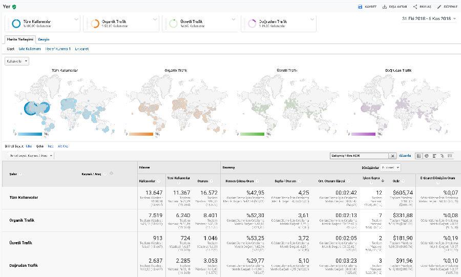 Google Analytics Segment Kullanımı