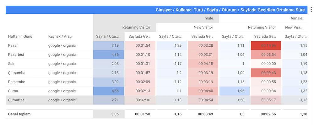 Google Data Studio Pivot