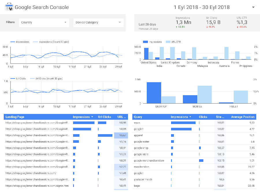 Google Data Studio İle Google Search Console Entegrasyonu