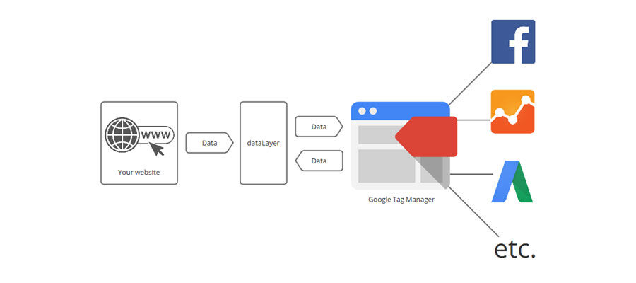 dataLayer Tag Manager