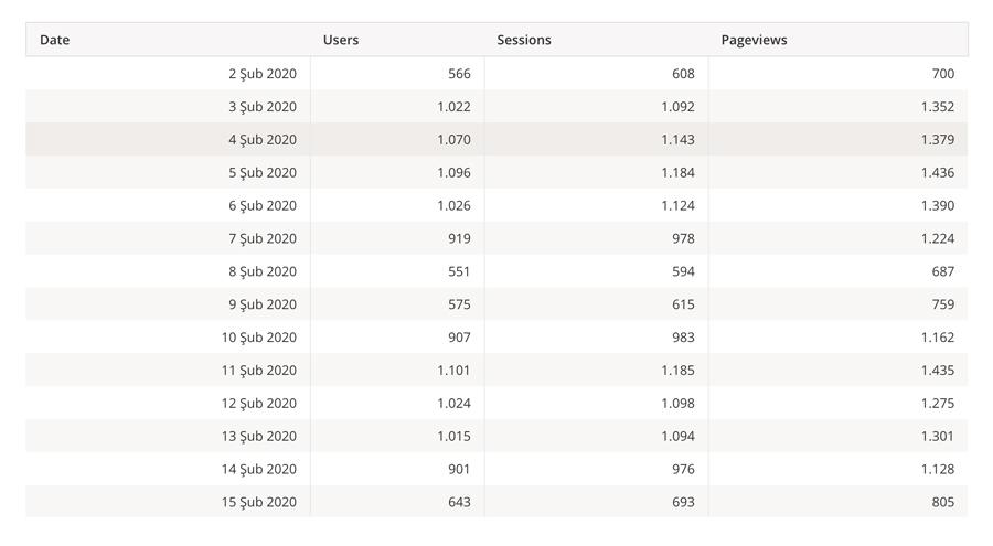Google Analytics ve Grafana Entegrasyonu
