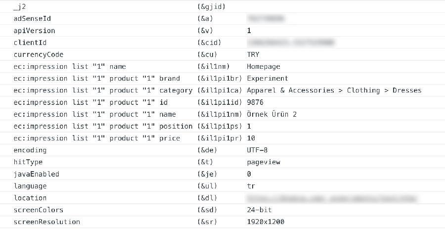 Google Analytics Impression