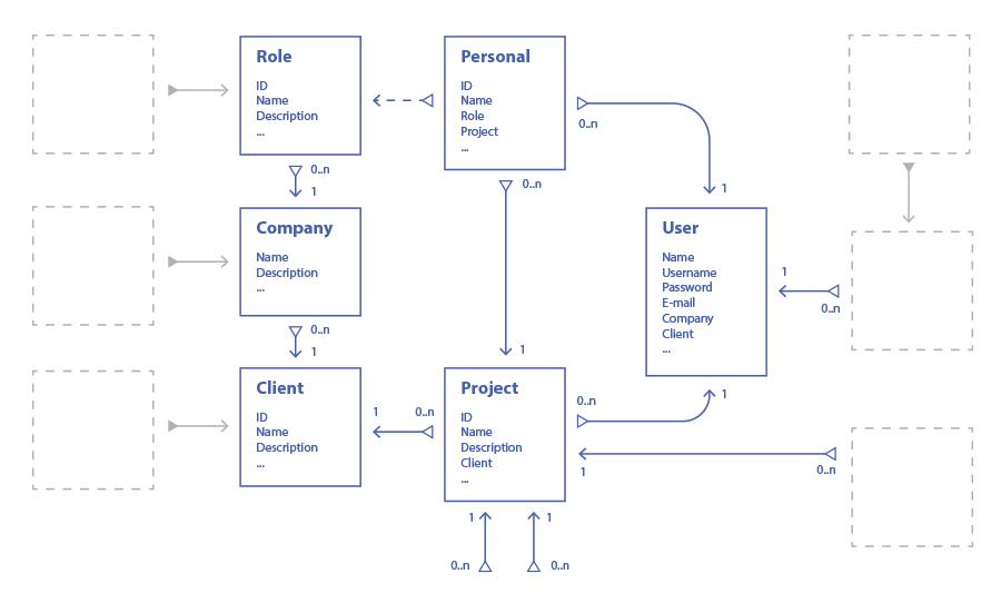 Örnek Diyagram