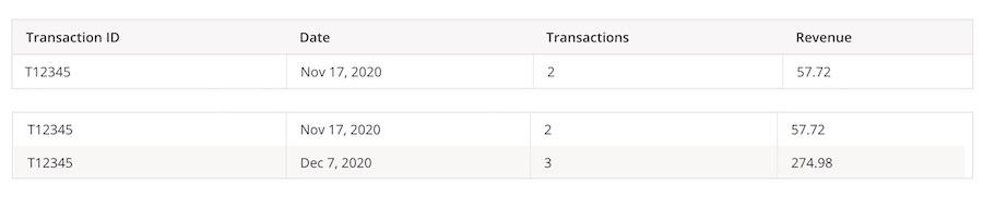 Google Analytics Measurement Protocol Transaction