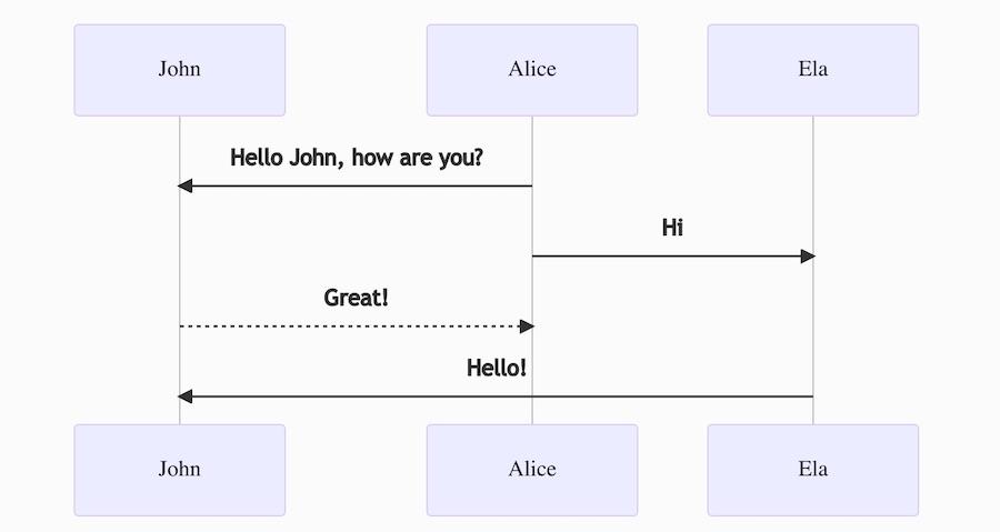 Mermaid JS - sequenceDiagram