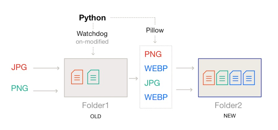 Python Watchdog ve Pillow kullanımı