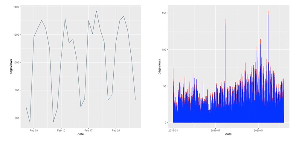 ggplot2 Grafik