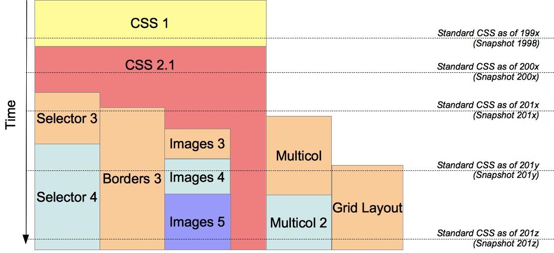 CSS Mudülleri ve Geliştirmeleri