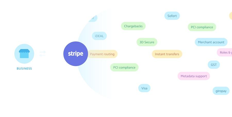 Stripe - Ödeme Sistemi