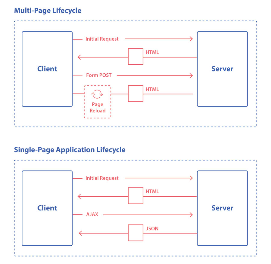 Single-page Application ve Multipage Application karşılaştırması