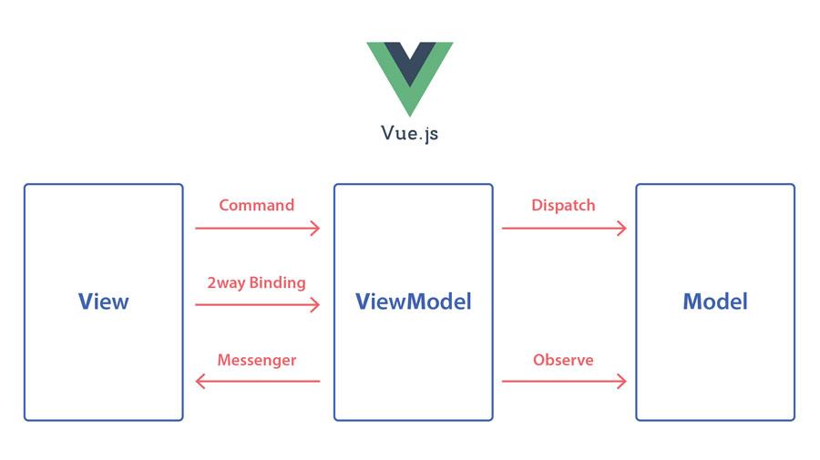 Vue ve MVVM yapısı