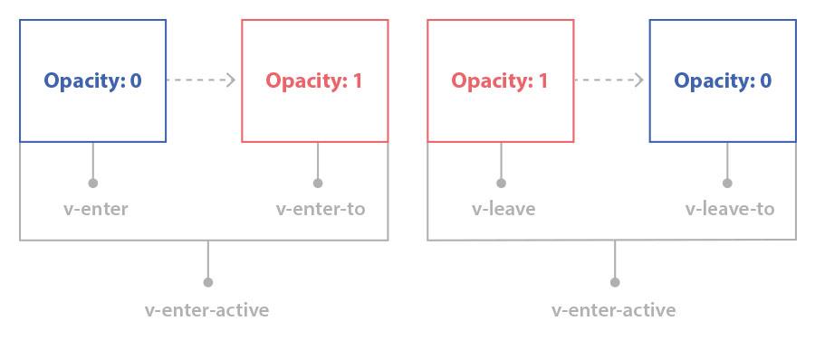 Vue Transition CSS Classes