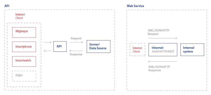 API ve Web Service