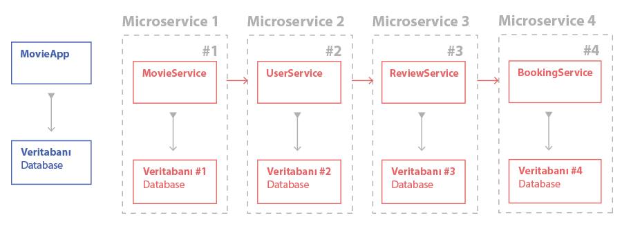 Monolith ve Microservice Mimarisi