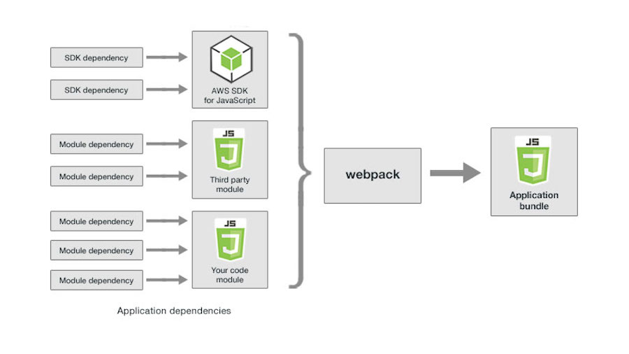 Webpack - Module Bunlder