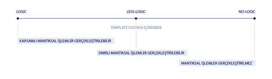 Web Templating Logic