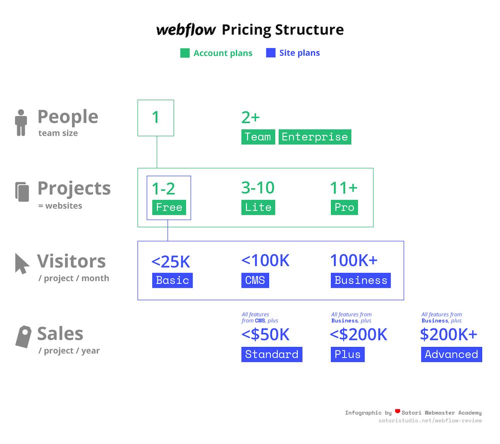 Webfolio Ücretlendirme
