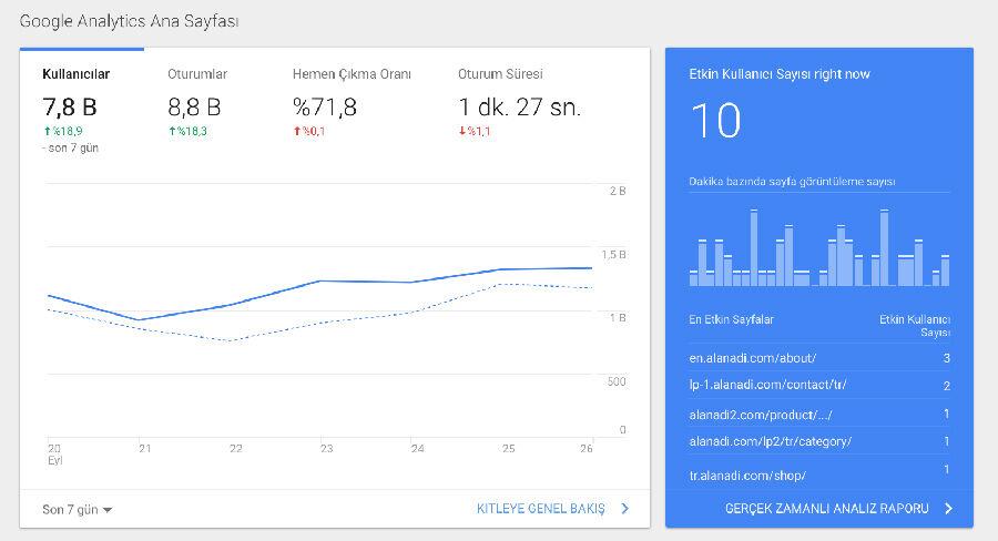Google Analytics Çoklu Site Kurulumu