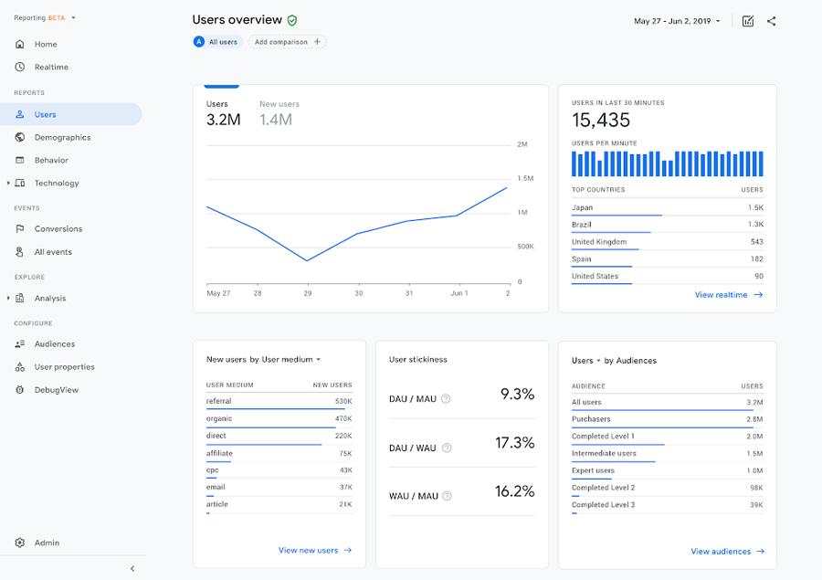Google Analytics Mülk İşlemleri